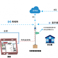 无屏灌溉控制系统(主机市政供电)—安装在泵房或办公室外